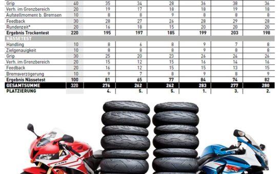 Pruebas – neumáticos de moto 2017